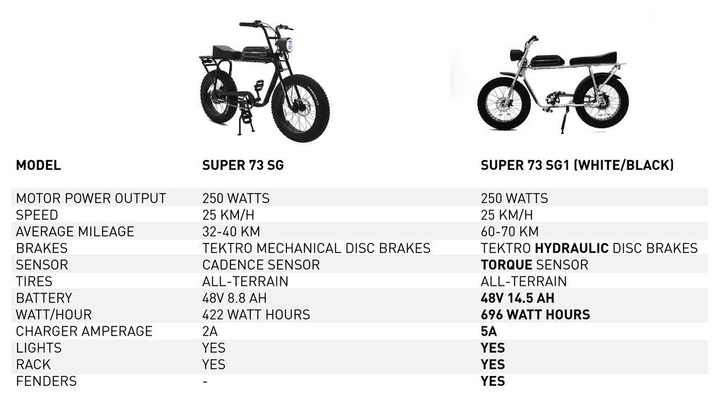 Super 73 spec sheet